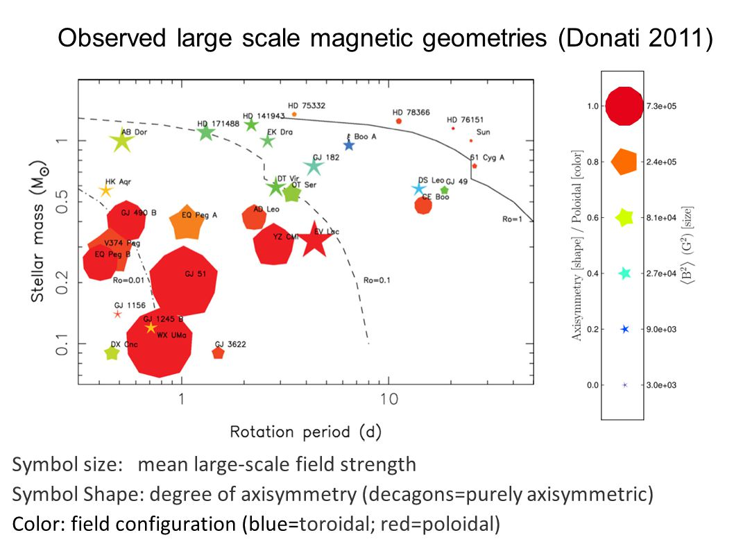 Symbol size: mean large-scale field strength Symbol Shape: degree of axisymmetry (decagons=purely axisymmetric) Color: field configuration (blue=toroidal; red=poloidal) Observed large scale magnetic geometries (Donati 2011)