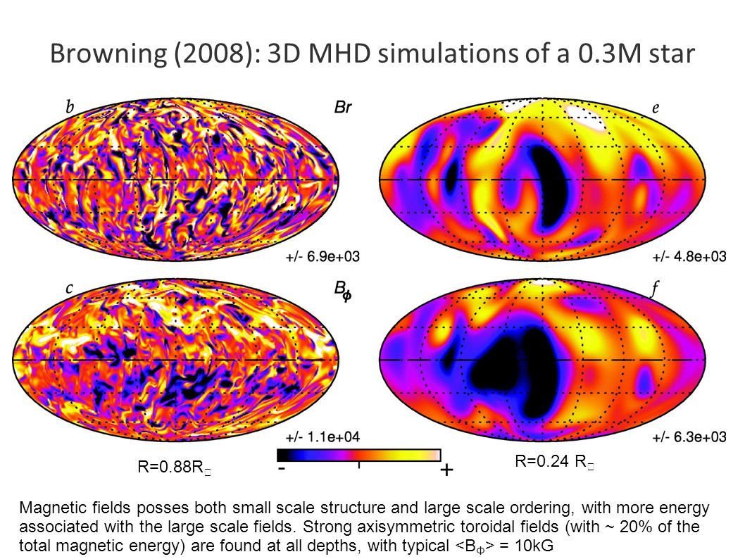 R=0.24 R ★ R=0.88R ★ Magnetic fields posses both small scale structure and large scale ordering, with more energy associated with the large scale fields.