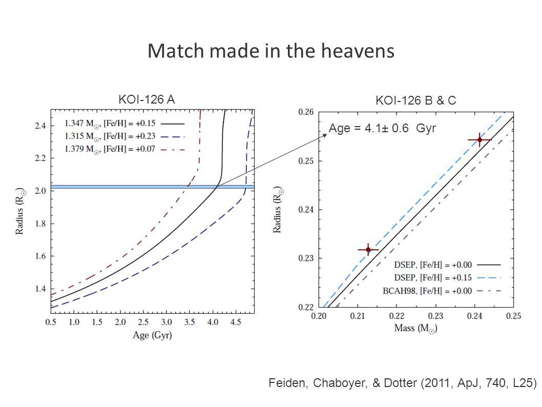 Match made in the heavens Age = 4.1± 0.6 Gyr KOI-126 A KOI-126 B & C Feiden, Chaboyer, & Dotter (2011, ApJ, 740, L25)
