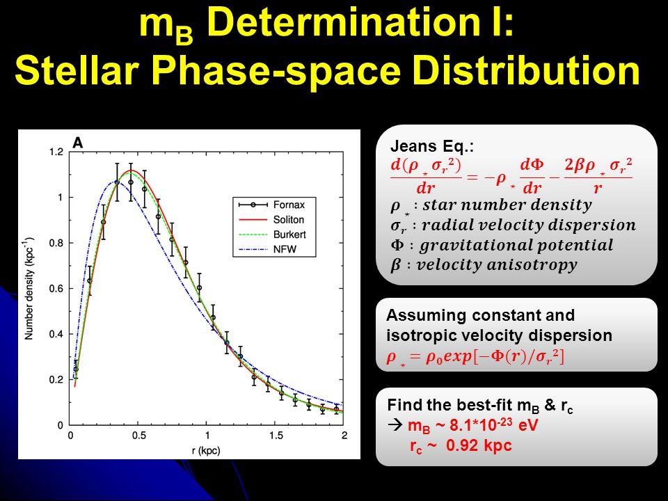 m B Determination I: Stellar Phase-space Distribution Find the best-fit m B & r c  m B ~ 8.1*10 -23 eV r c ~ 0.92 kpc Find the best-fit m B & r c  m
