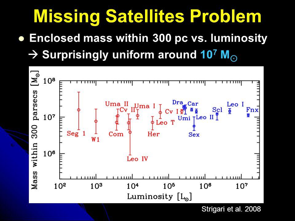 Missing Satellites Problem Strigari et al. 2008 Enclosed mass within 300 pc vs. luminosity  Surprisingly uniform around 10 7 M ⊙