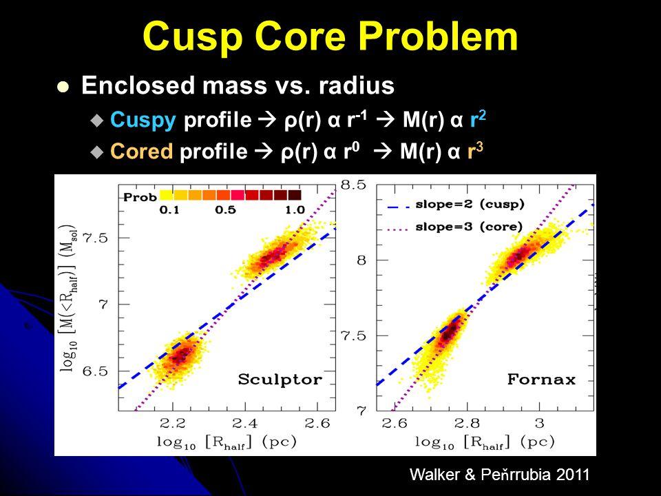 Cusp Core Problem Walker & Pe ň rrubia 2011 Enclosed mass vs. radius  Cuspy profile  ρ(r) α r -1  M(r) α r 2  Cored profile  ρ(r) α r 0  M(r) α