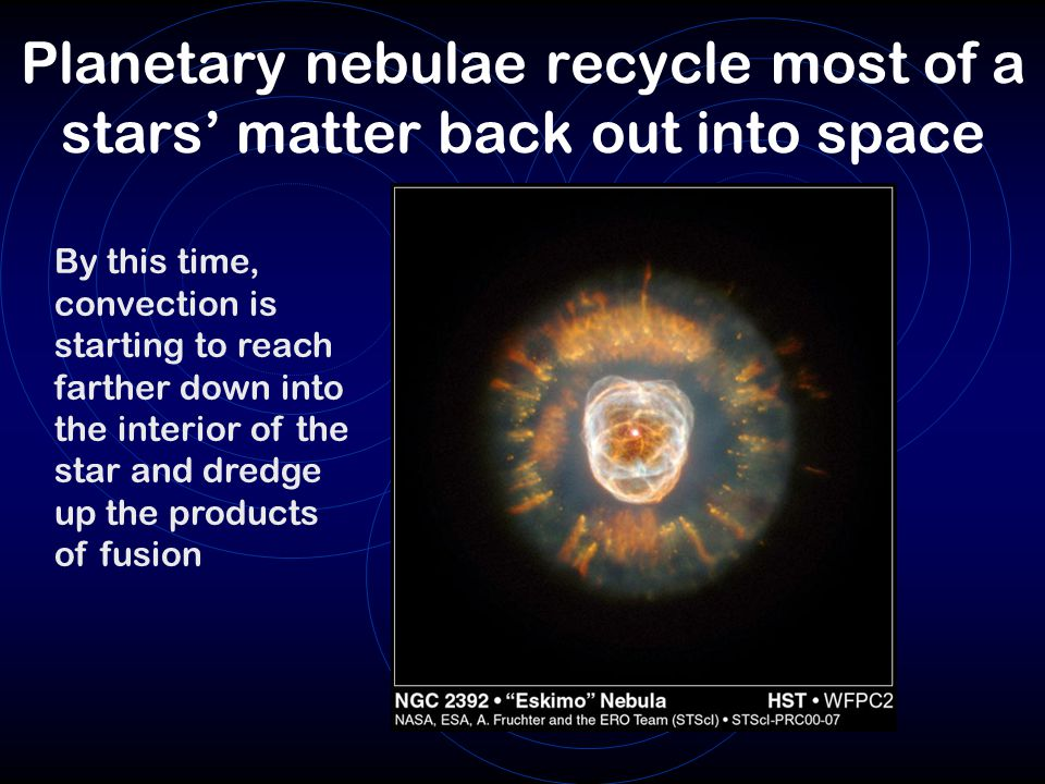 Planetary nebulae recycle most of a stars' matter back out into space By this time, convection is starting to reach farther down into the interior of