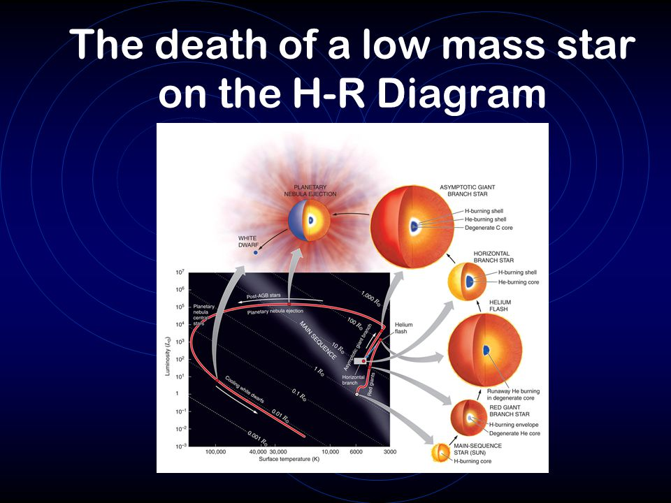 The death of a low mass star on the H-R Diagram