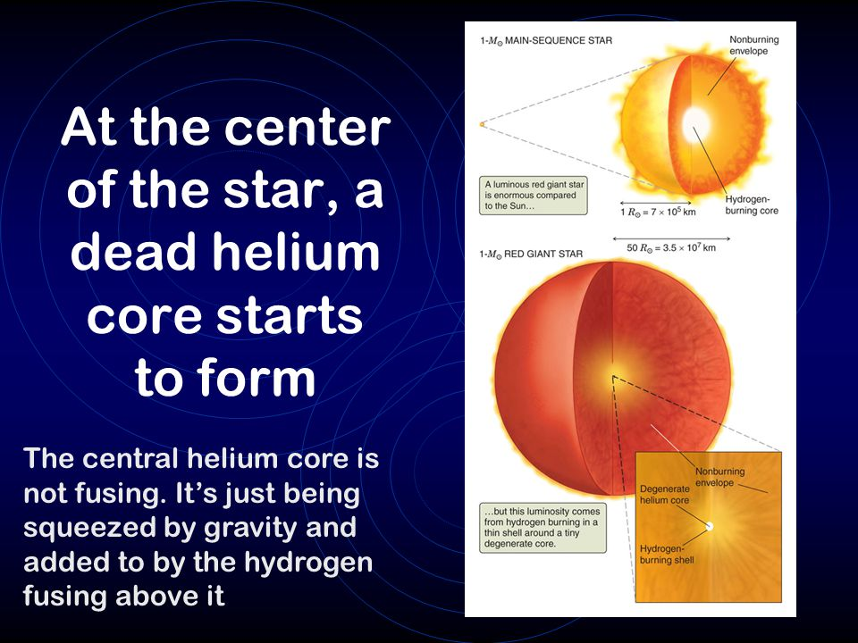 At the center of the star, a dead helium core starts to form The central helium core is not fusing.