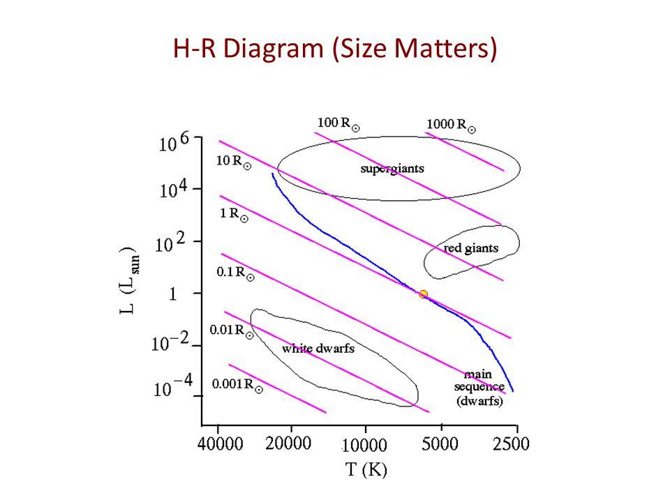 H-R Diagram (Size Matters)