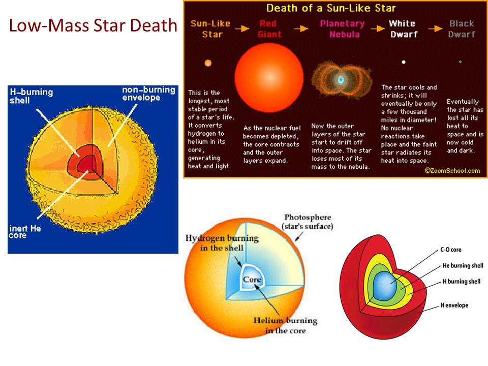 Low-Mass Star Death
