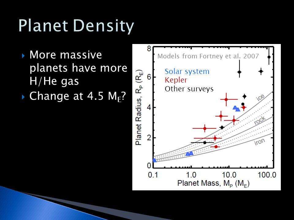  More massive planets have more H/He gas  Change at 4.5 M E ? Models from Fortney et al. 2007 Solar system Kepler Other surveys