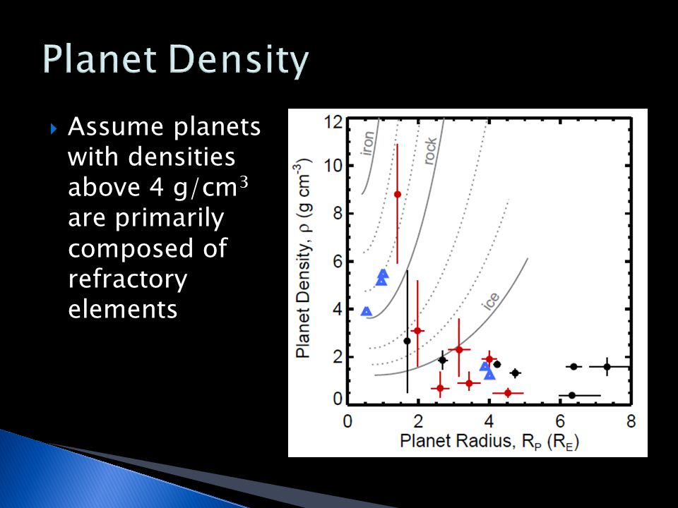  Assume planets with densities above 4 g/cm 3 are primarily composed of refractory elements