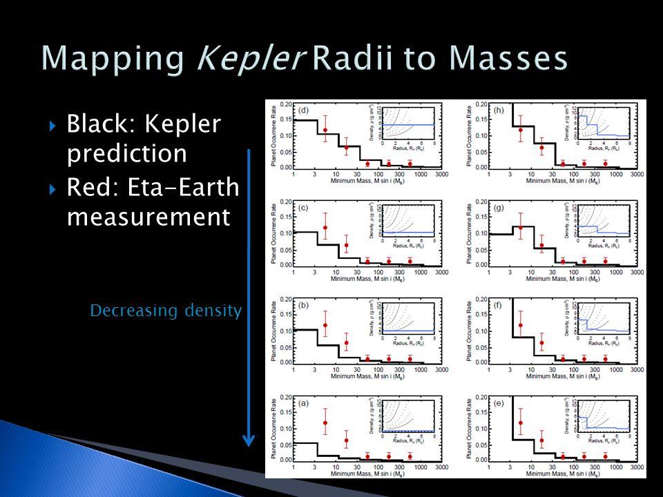  Black: Kepler prediction  Red: Eta-Earth measurement Decreasing density