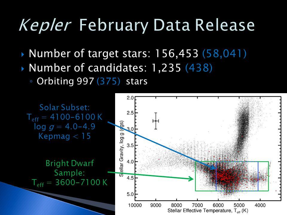  Number of target stars: 156,453 (58,041)  Number of candidates: 1,235 (438) ◦ Orbiting 997 (375) stars Solar Subset: T eff = 4100-6100 K log g = 4.0-4.9 Kepmag < 15 Bright Dwarf Sample: T eff = 3600-7100 K