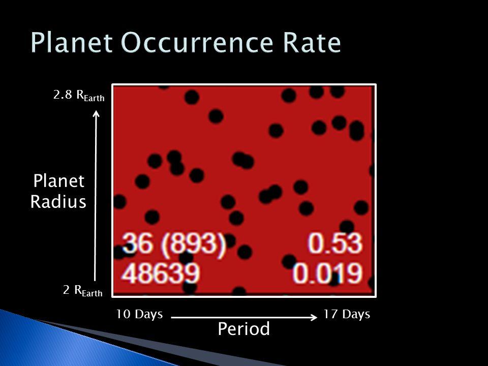 Planet Radius 10 Days17 Days 2 R Earth 2.8 R Earth Period