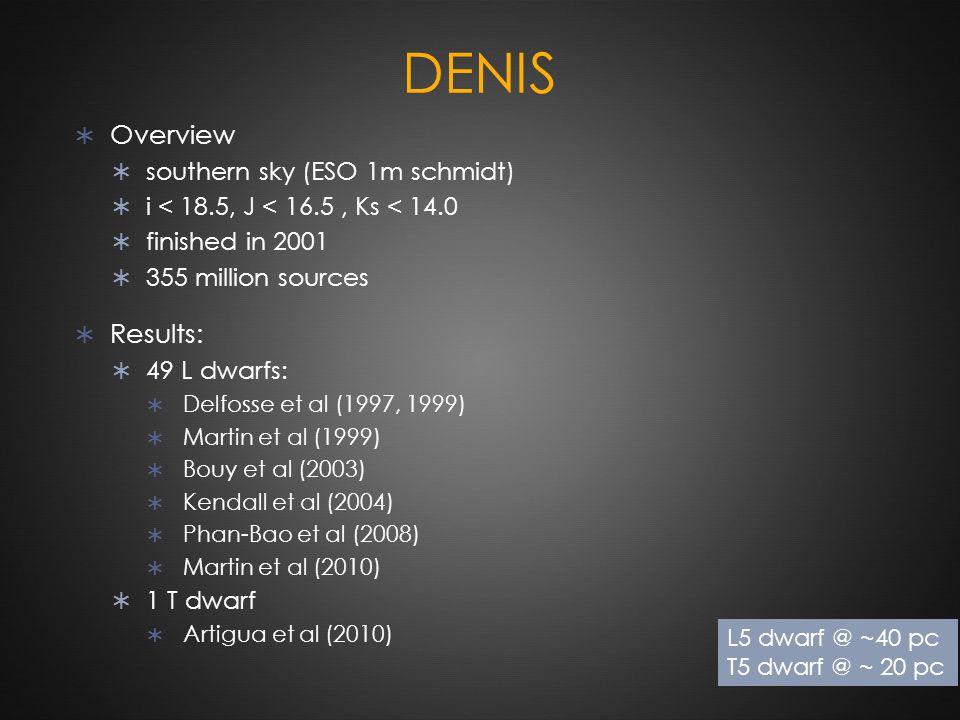 DENIS  Overview  southern sky (ESO 1m schmidt)  i < 18.5, J < 16.5, Ks < 14.0  finished in 2001  355 million sources  Results:  49 L dwarfs: 