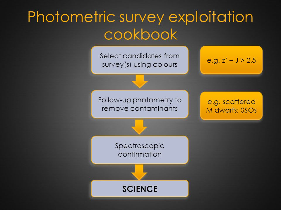 Photometric survey exploitation cookbook Select candidates from survey(s) using colours Follow-up photometry to remove contaminants Spectroscopic conf