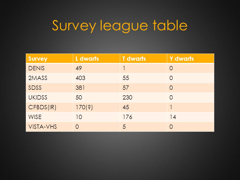 Survey league table SurveyL dwarfsT dwarfsY dwarfs DENIS4910 2MASS403550 SDSS381570 UKIDSS502300 CFBDS(IR)170( )451 WISE1017614 VISTA-VHS050