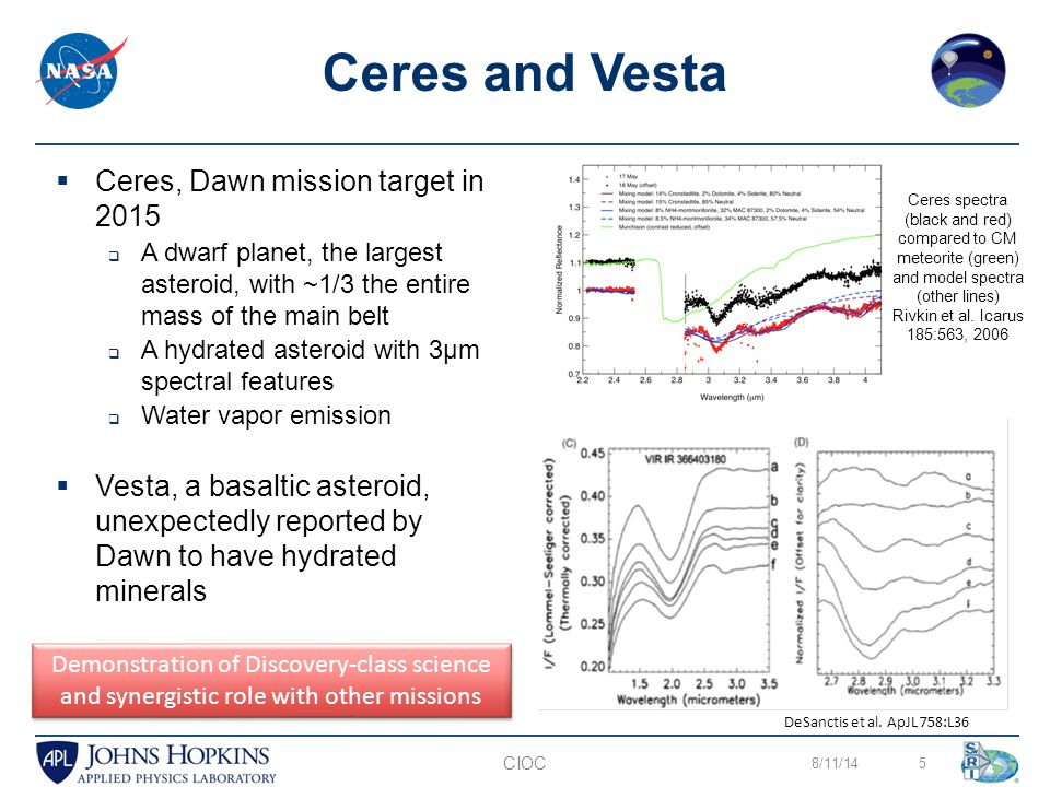  Ceres, Dawn mission target in 2015  A dwarf planet, the largest asteroid, with ~1/3 the entire mass of the main belt  A hydrated asteroid with 3µm spectral features  Water vapor emission  Vesta, a basaltic asteroid, unexpectedly reported by Dawn to have hydrated minerals 8/11/145 Ceres and Vesta CIOC DeSanctis et al.