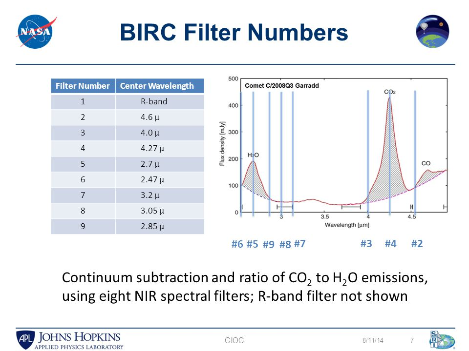 8/11/147 BIRC Filter Numbers CIOC Filter NumberCenter Wavelength 1R-band 24.6 µ 34.0 µ 44.27 µ 52.7 µ 62.47 µ 73.2 µ 83.05 µ 92.85 µ #2 #5 #8 #6 #9 #7#4#3 Continuum subtraction and ratio of CO 2 to H 2 O emissions, using eight NIR spectral filters; R-band filter not shown
