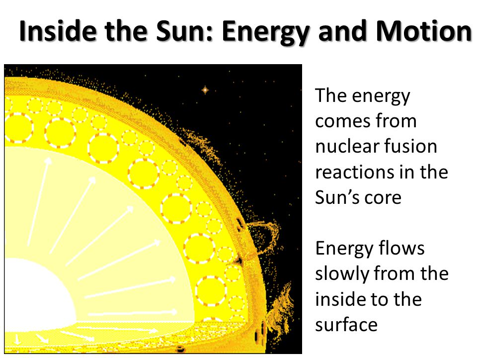 Inside the Sun: Energy and Motion The energy comes from nuclear fusion reactions in the Sun's core Energy flows slowly from the inside to the surface