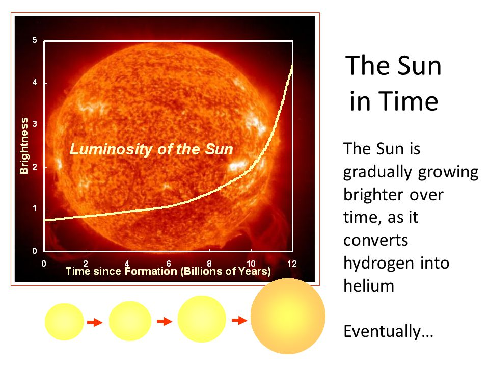The Sun in Time The Sun is gradually growing brighter over time, as it converts hydrogen into helium Eventually…