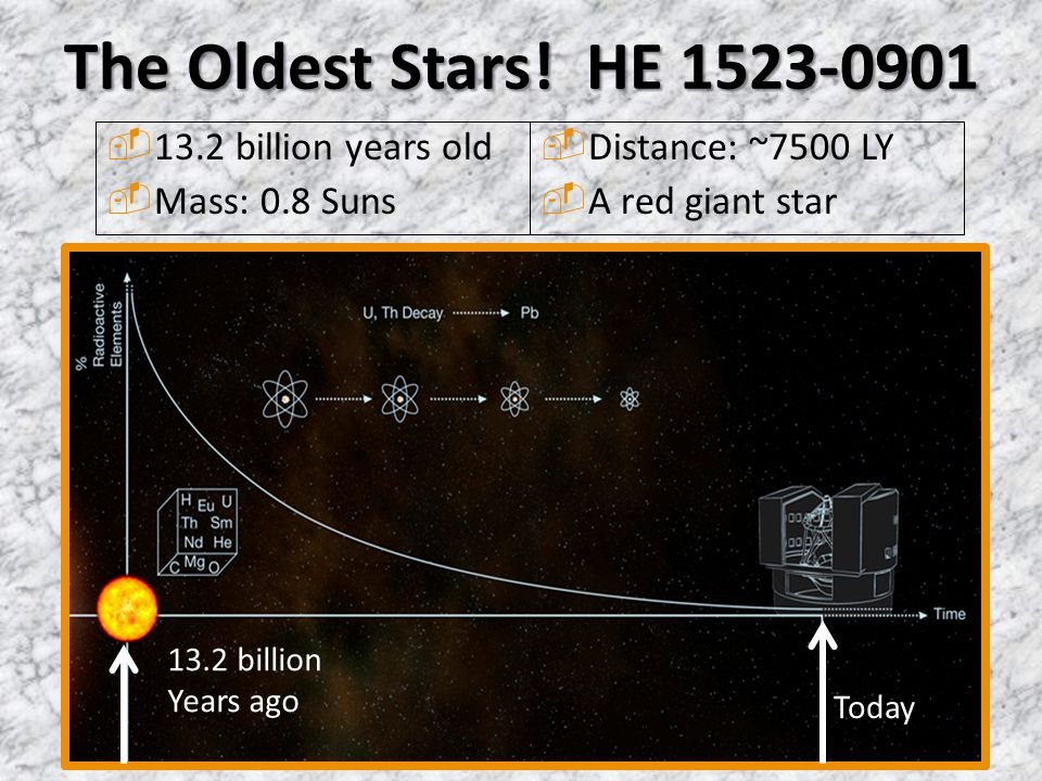 The Oldest Stars! HE 1523-0901  13.2 billion years old  Mass: 0.8 Suns Today 13.2 billion Years ago  Distance: ~7500 LY  A red giant star