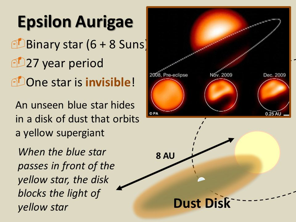 Epsilon Aurigae  Binary star (6 + 8 Suns)  27 year period  One star is invisible! 8 AU Dust Disk An unseen blue star hides in a disk of dust that o