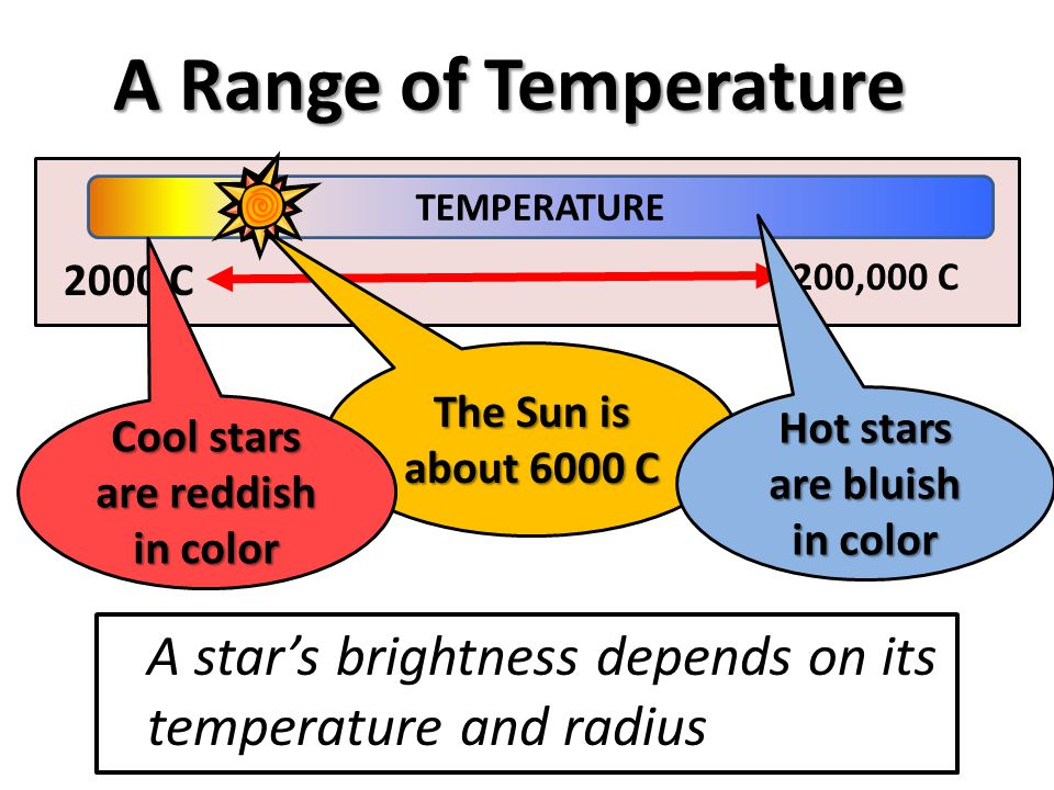 TEMPERATURE 200,000 C 2000 C A Range of Temperature A star's brightness depends on its temperature and radius The Sun is about 6000 C Hot stars are bl