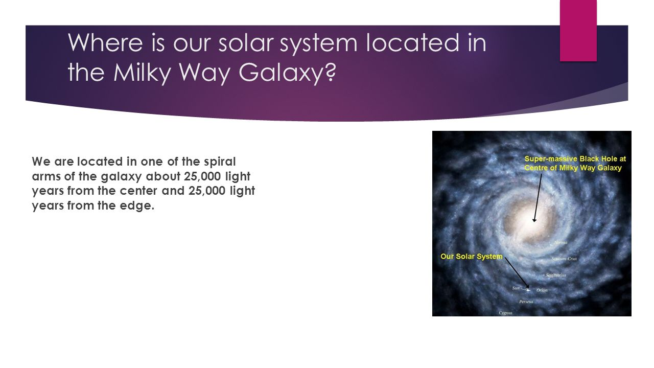 Where is our solar system located in the Milky Way Galaxy.