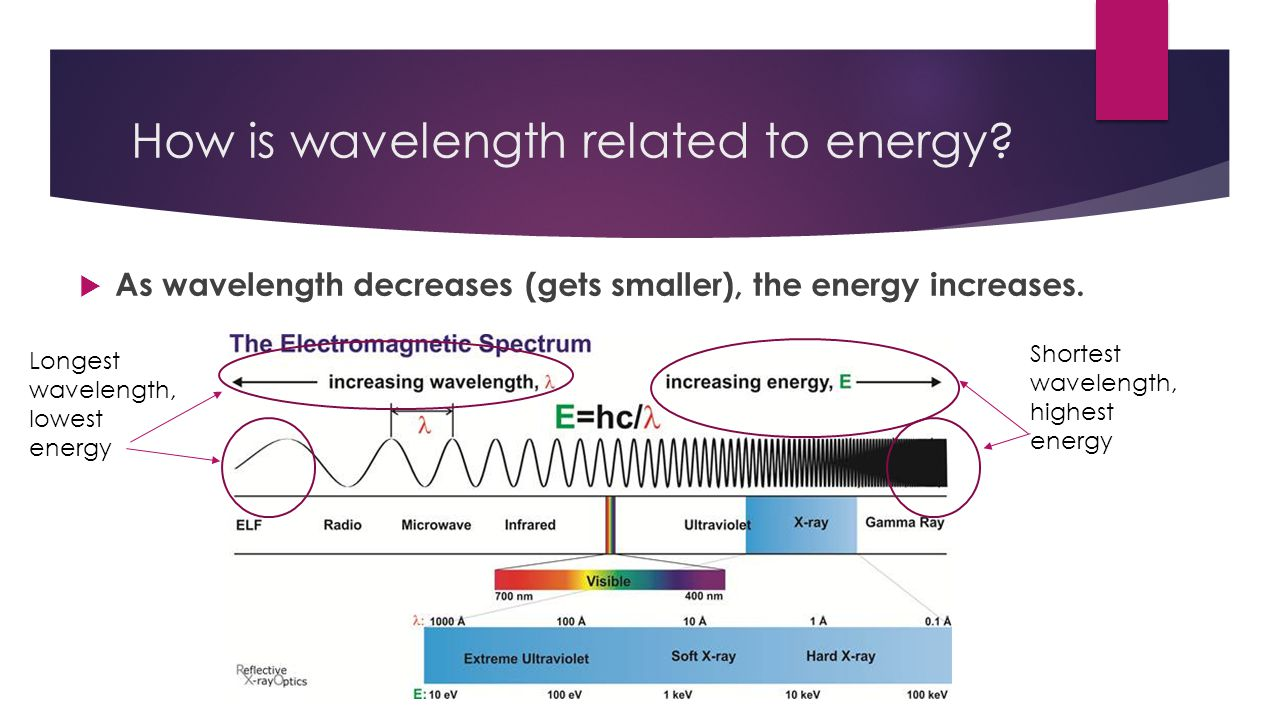 How is wavelength related to energy.
