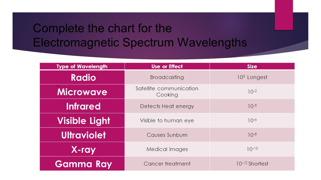 Complete the chart for the Electromagnetic Spectrum Wavelengths Type of WavelengthUse or EffectSize Radio Broadcasting10 3 Longest Microwave Satellite communication Cooking 10 -2 Infrared Detects Heat energy10 -5 Visible Light Visible to human eye10 -6 Ultraviolet Causes Sunburn10 -8 X-ray Medical images10 -10 Gamma Ray Cancer treatment10 -12 Shortest :