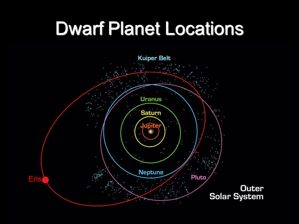 Dwarf Planet Locations