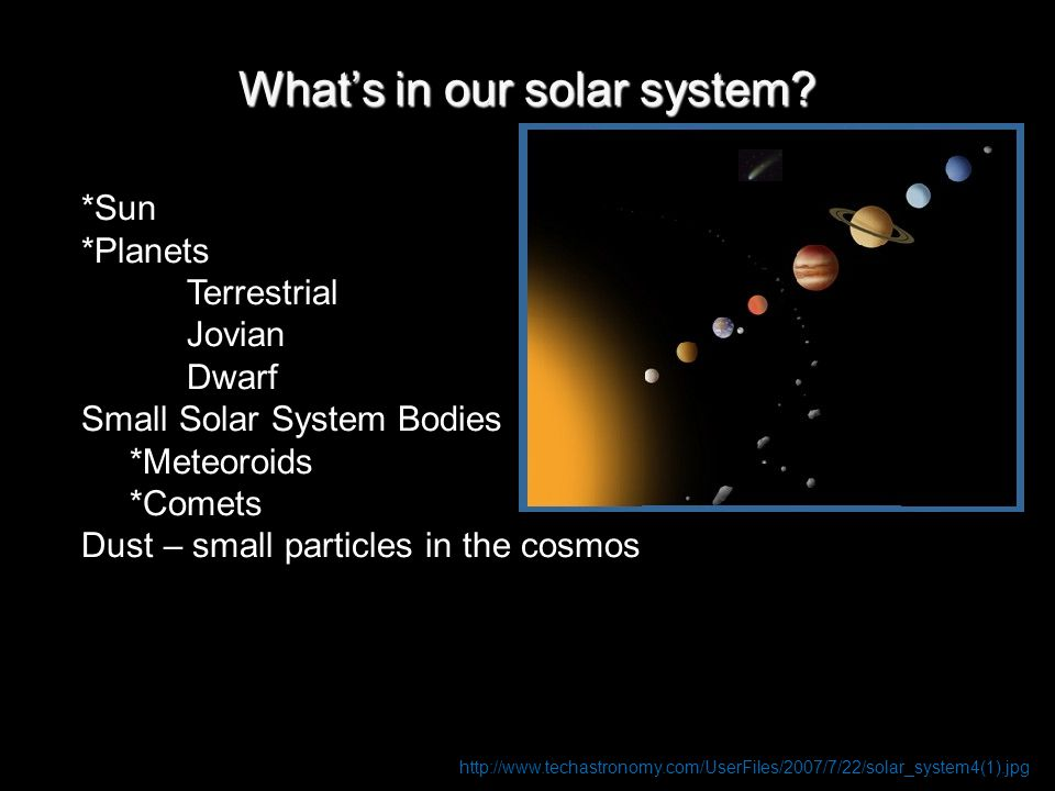What's in our solar system? http://www.techastronomy.com/UserFiles/2007/7/22/solar_system4(1).jpg *Sun *Planets Terrestrial Jovian Dwarf Small Solar S