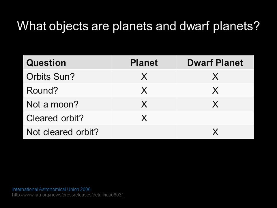 What objects are planets and dwarf planets.