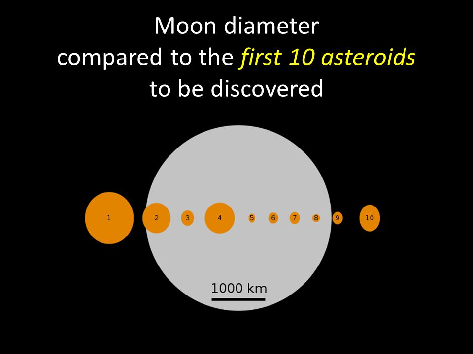Moon diameter compared to the first 10 asteroids to be discovered