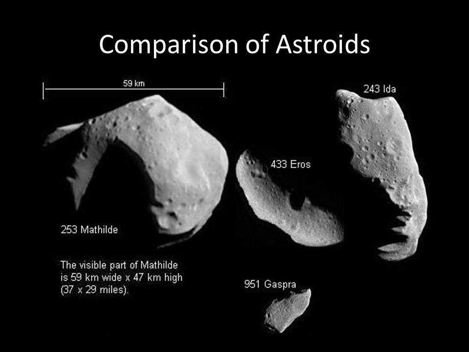 Comparison of Astroids