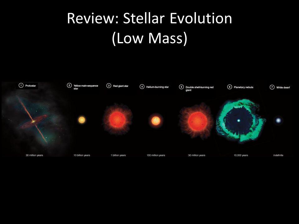 Review: Stellar Evolution (High Mass)
