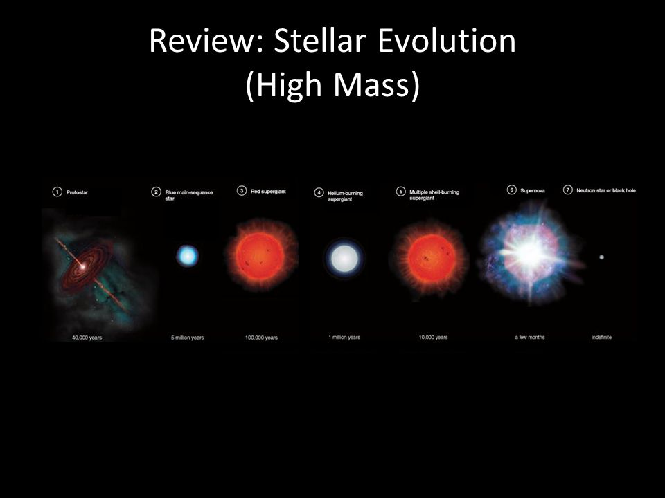 Review: Stellar Evolution (High Mass)
