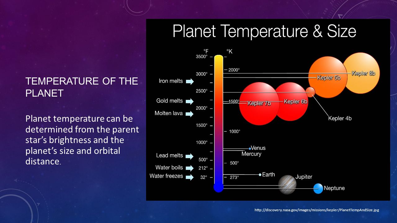 TEMPERATURE OF THE PLANET Planet temperature can be determined from the parent star's brightness and the planet's size and orbital distance.