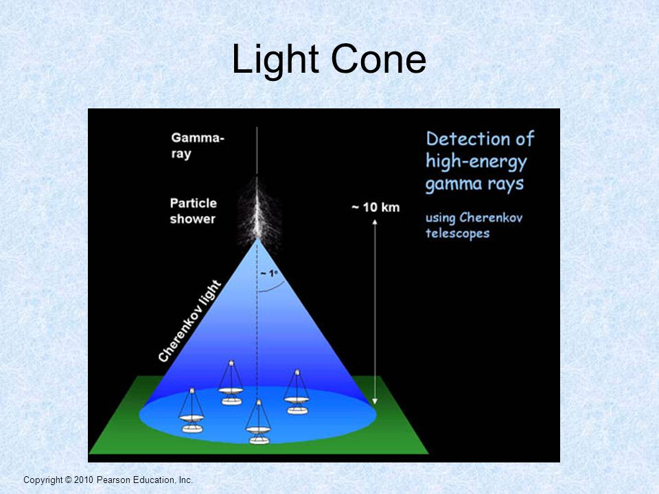 Copyright © 2010 Pearson Education, Inc. Light Cone