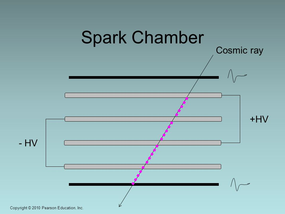 Copyright © 2010 Pearson Education, Inc. Spark Chamber +HV - HV Cosmic ray