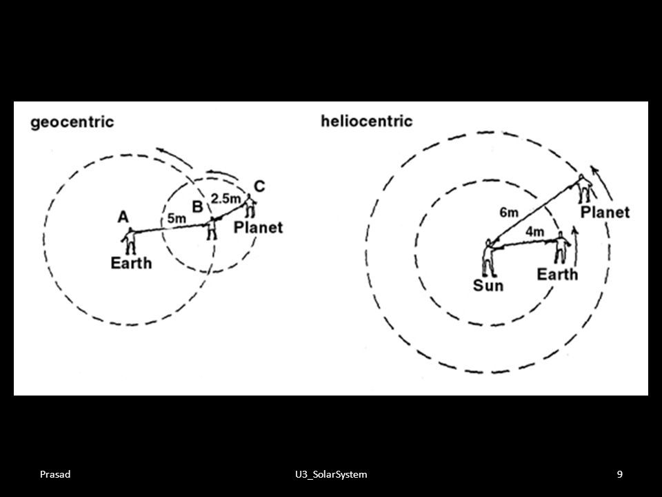 "Geocentric vs. Heliocentric Theory Geocentric Theory (or ""Ptolemaic"" Theory – pronounced ""Tole-ah-may-ic"") is an ancient view of the universe based pr"