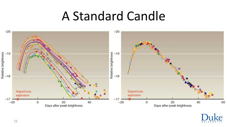 A Standard Candle 16