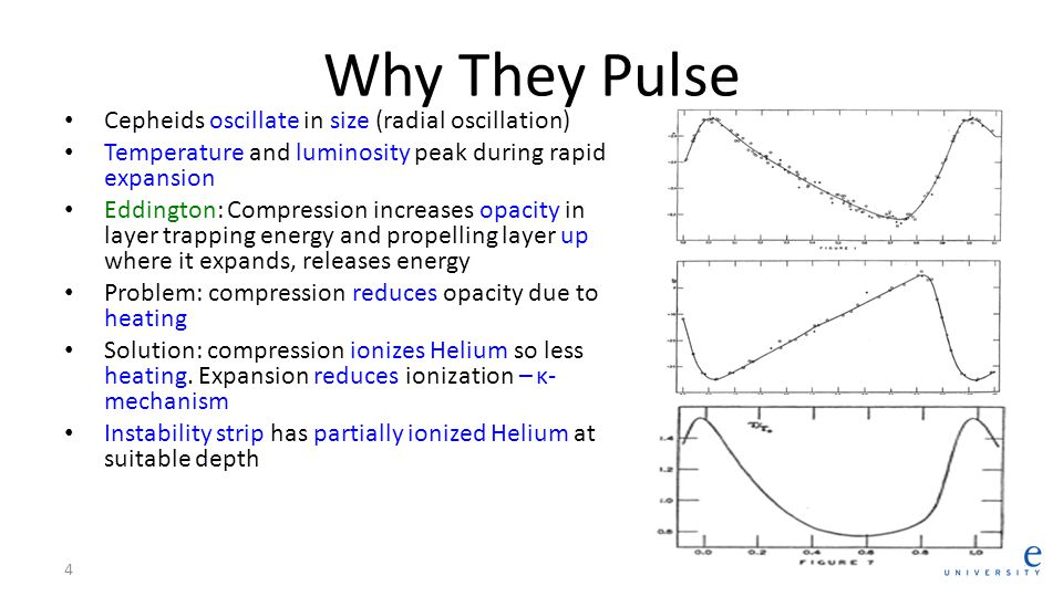 Why We Care Leavitt 1908: Period-Luminosity Relation for SMC cepheids Luminous cepheids have longer periods With calibration in globular clusters cepheids become standard candles Later: W Virginis PLR less luminous for same period 5