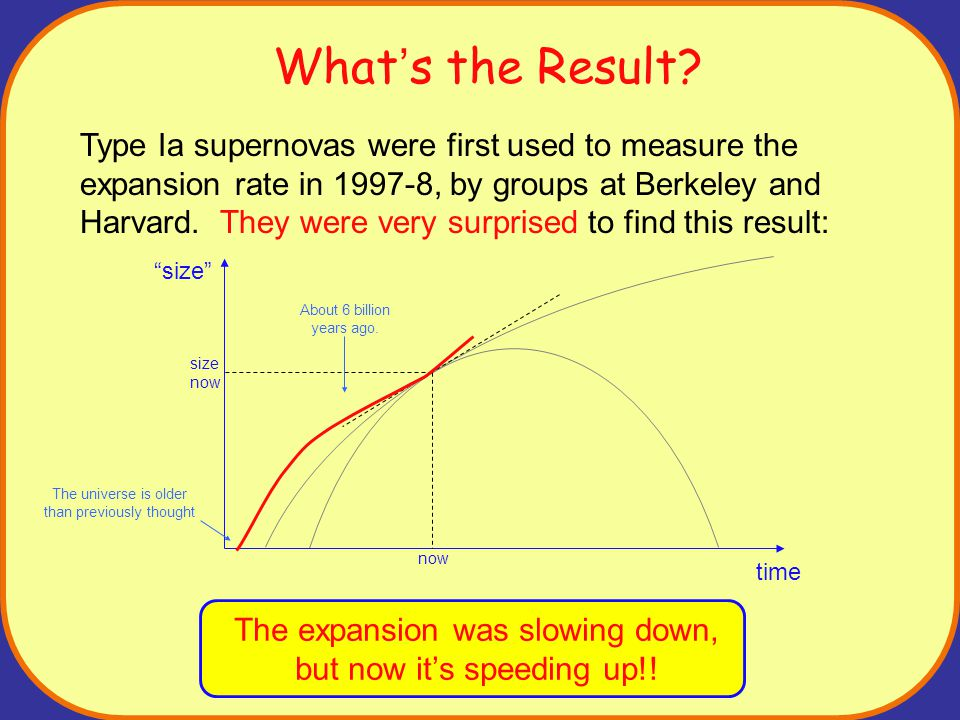 What's the Result? Type Ia supernovas were first used to measure the expansion rate in 1997-8, by groups at Berkeley and Harvard. They were very surpr