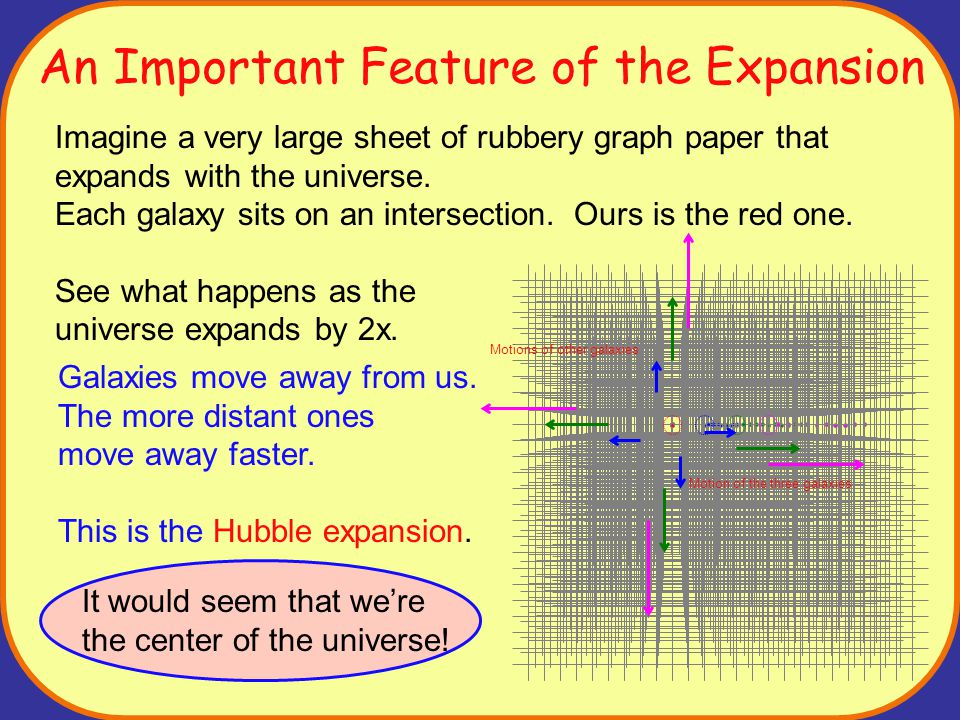 An Important Feature of the Expansion Imagine a very large sheet of rubbery graph paper that expands with the universe.