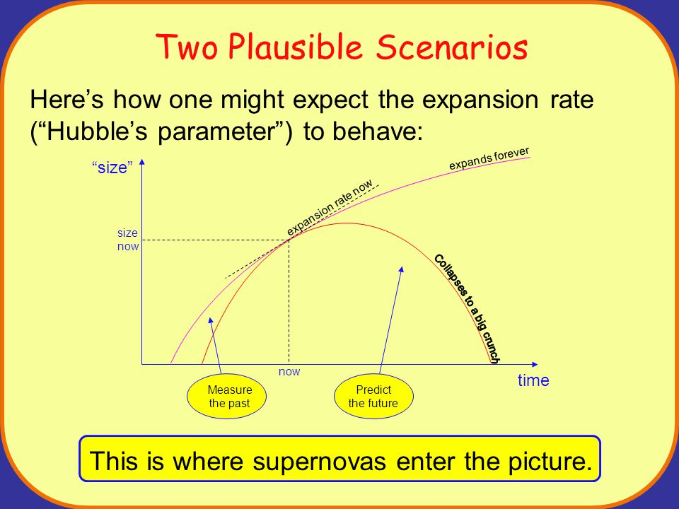 Two Plausible Scenarios Here's how one might expect the expansion rate ( Hubble's parameter ) to behave: now time size size now expands forever expansion rate now Predict the future Measure the past This is where supernovas enter the picture.