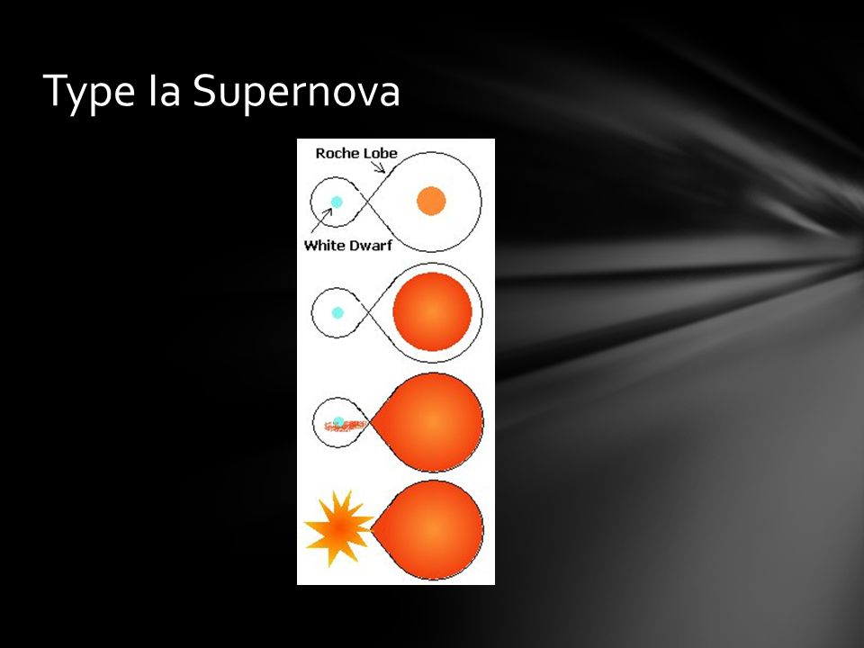 A nova is a white dwarf star that suddenly increases enormously in brightness, then slowly fades back to its original luminosity.