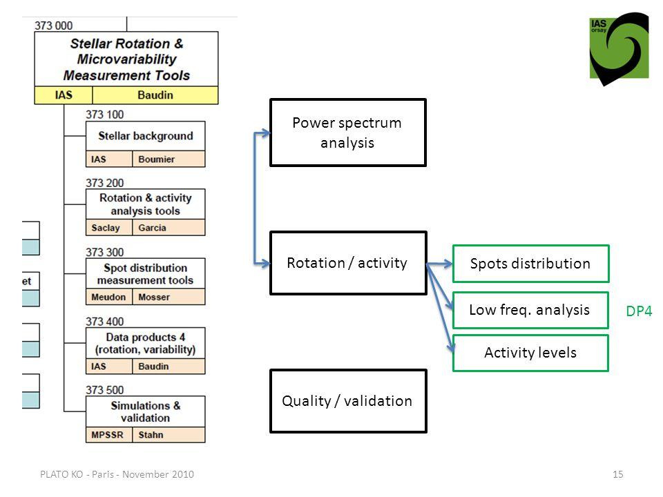 PLATO KO - Paris - November 201015 Power spectrum analysis Rotation / activity Quality / validation Spots distribution Low freq.