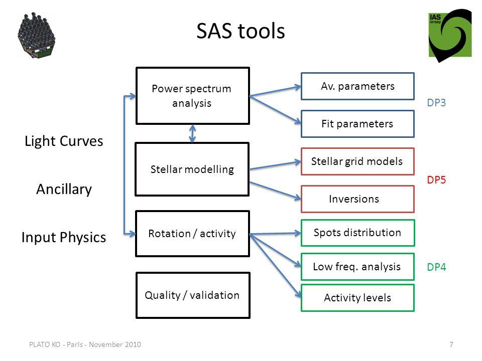 SAS tools PLATO KO - Paris - November 20107 Power spectrum analysis Stellar modelling Rotation / activity Quality / validation Light Curves Ancillary Input Physics Av.