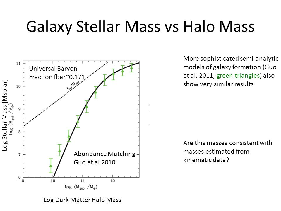 Galaxy Stellar Mass vs Halo Mass More sophisticated semi-analytic models of galaxy formation (Guo et al. 2011, green triangles) also show very similar