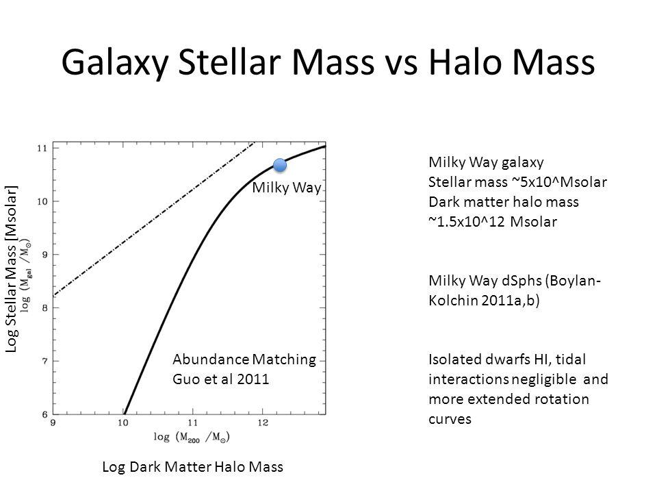 Galaxy Stellar Mass vs Halo Mass Abundance Matching Guo et al 2011 Log Dark Matter Halo Mass Log Stellar Mass [Msolar] Milky Way galaxy Stellar mass ~